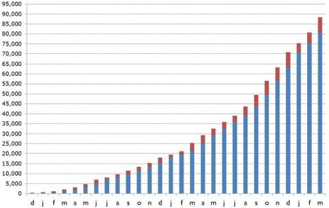 sales_graph2013